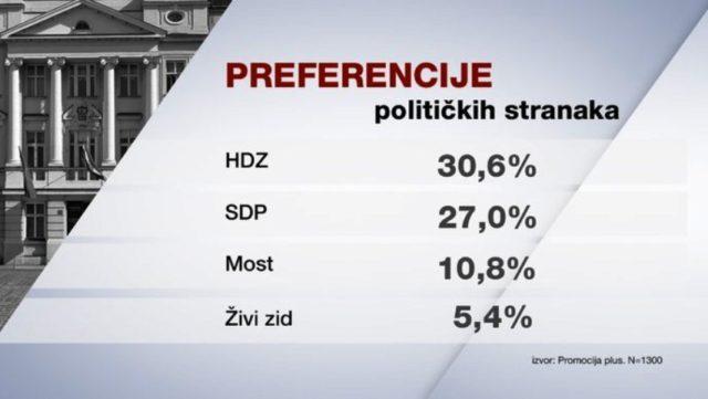 Hrvati se okreću novom HDZ-u s izborom od 30,6 posto