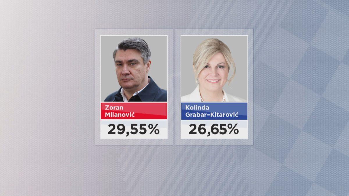 Hrvati vole SDP i HDZ