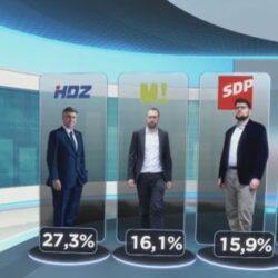 HRejting: Promjene na ljestvici popularnosti političkih stranaka